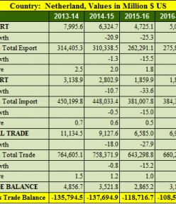 India Netherlands trade balance analysis for 5 years : 2013- 2018