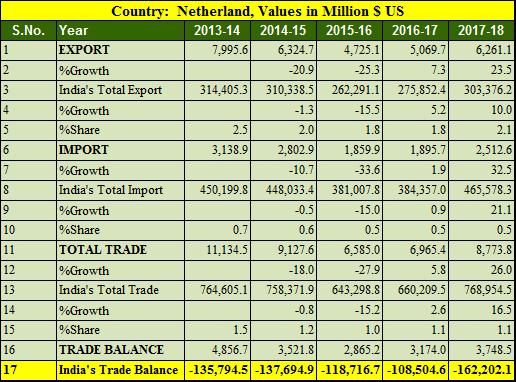 India Netherlands trade balance 5 years 2013-2018