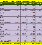 India New Zealand trade balance analysis for 5 years : 2013- 2018