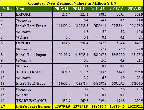 India New Zealand trade balance 5 years 2013-2018