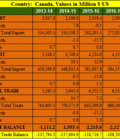 India Canada trade balance analysis for 5 years : 2013- 2018