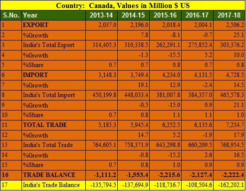 India canada trade balance 5 years 2013-2018